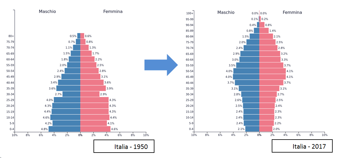 Situazione anagrafica Italiana: 1950 vs 2017